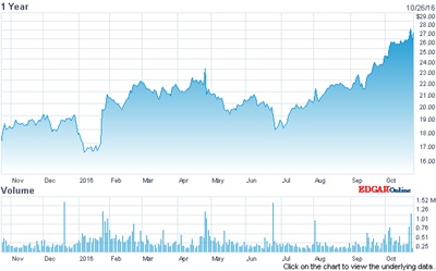 II-VI stock price (past 12 months)