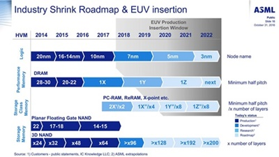 EUV insertion roadmap