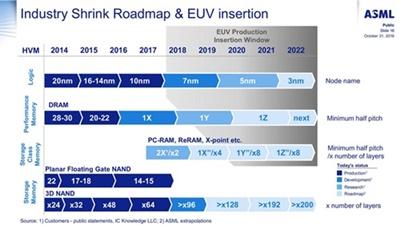 EUV insertion roadmap