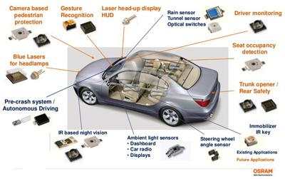 Diverse: Osram's infrared and laser-based automotive applications.