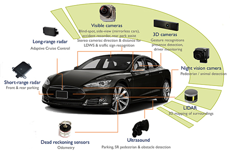 From applications to devices: imaging technologies are finding ever more roles in the latest cars.