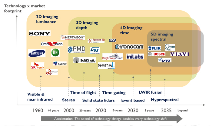 Automotive imaging technology roadmap – the speed of change doubles at every shift.