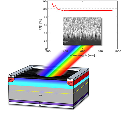 Wide ranging: the structure and performance of the novel photodetector.