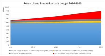 On the up: UK research spending (click to enlarge)