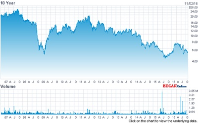 ESI's stock price: past 10 years