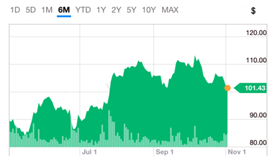 On the up: COHR shares have risen in value by 56% since the beginning of 2016.