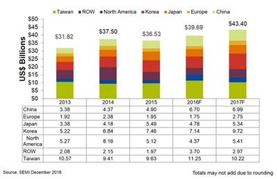 Ticking up: semiconductor equipment sales by geography
