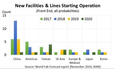 World Fab Forecast