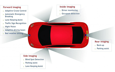 The report details ADAS functions and analyzes the technologies that fulfill them.