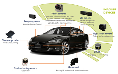 Imaging technologies are finding ever more roles in the latest car models.