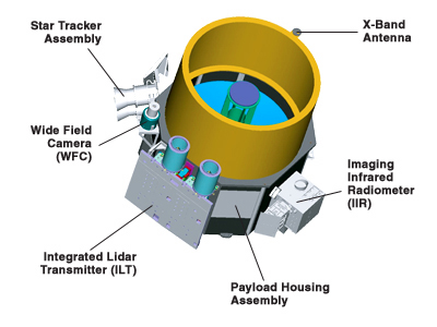 Out of space: The layout of the payload, with key instrument characteristics detailed.