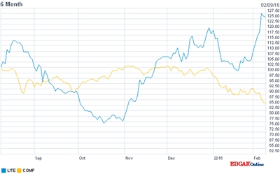 Against the grain: LITE stock price (vs Nasdaq, past six months)