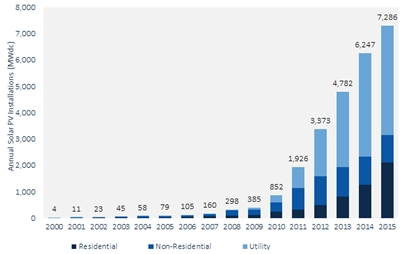 Order-of-magnitude growth since 2010