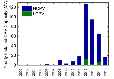 Global CPV installations since 2002