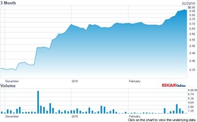 Anadigics' stock price (past three months)