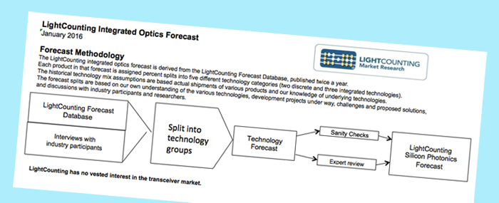 "LightCounting's forecast methodology features the all-important ""sanity checks""."