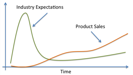 Typical trend for cross-correlation between industry expectation for new technology and actual sales.