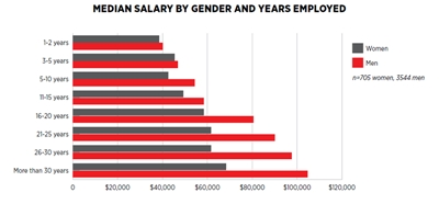 Widening gap: gender disparity versus work experience (click to enlarge)