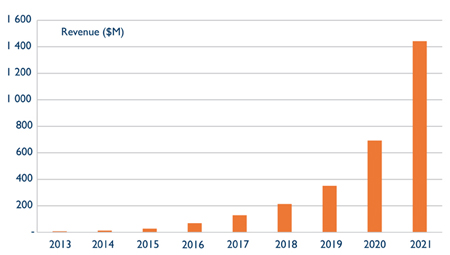 On the up: Yole's forecast OLED lighting panel revenue (2013-2021).