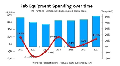2017 bounce: SEMI's fab spending outlook