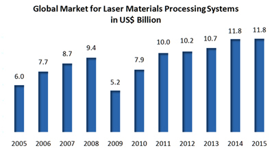 Dollar value: Global market for laser materials processing systems in $ billion.