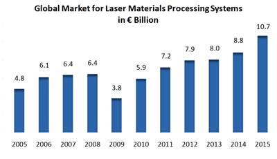 Euro zone: Global market for laser materials processing systems in € billion.