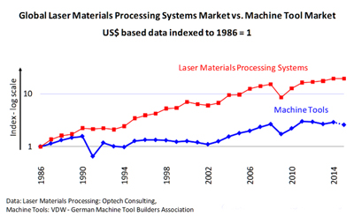 Mirror markets: Global laser materials processing systems market v machine tool sales.