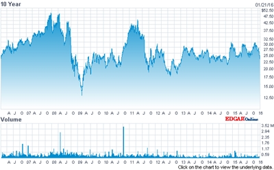 Rofin-Sinar stock price (past 10 years)