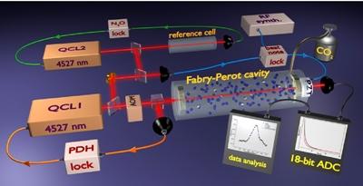 SCAR2: order-of-magnitude sensitivity improvement