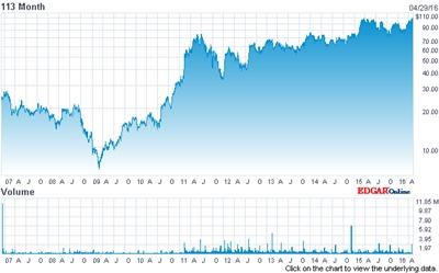 IPG stock price (past ten years)