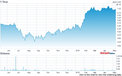 ESI's stock price (past 12 months)