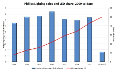 Philips Lighting sales: 2009 to date (click to enlarge)