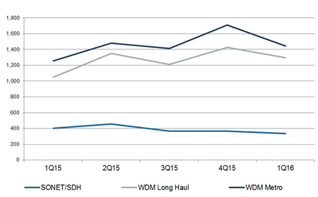Long haul and metro WDM saw year-on-year revenue increases (y-axis figures $million).