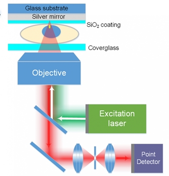 MEANS schematic