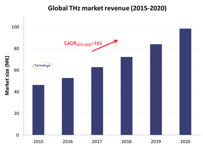 On the up: Terahertz system sales through 2020.