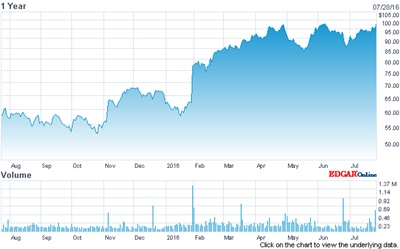 Coherent stock price (past 12 months)