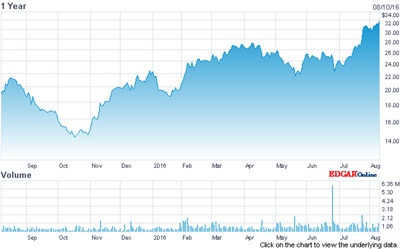 Riding high: Lumentum stock price (past 12 months)