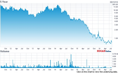Hard times: Rubicon stock price (past five years)