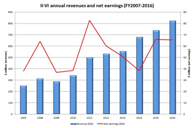 II-VI revenues and net earnings: past decade