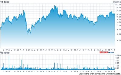 II-VI stock price (past 10 years)