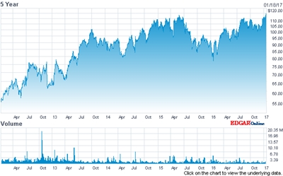 ASML stock hits an all-time high