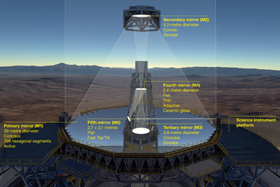 The optical system of the ELT showing the location of the mirrors.