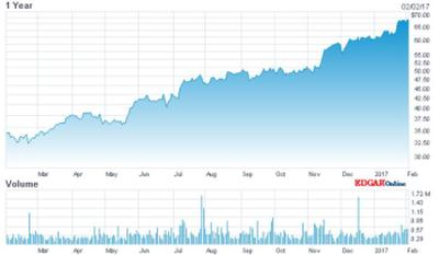 The MKS share price: rising for a year