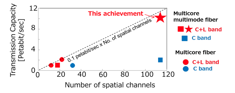Star performer: Comparison between the latest experimental results (star) and other recent achievements.