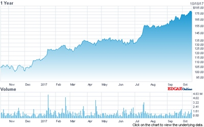 Slip from record high: ASML's stock price (past 12 months)