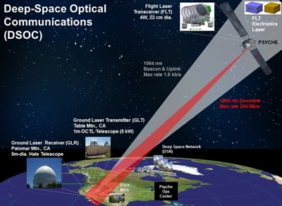 Laser comms from deep space (click to enlarge)
