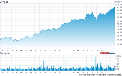 Record high: MKS' stock price (past two years)