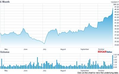 New CEO bounce? FLIR stock (past six months)