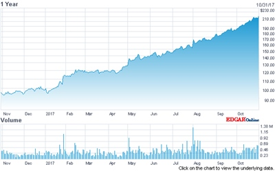 Bull run: IPG's stock price (past 12 months)