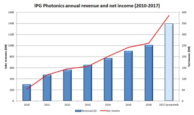 IPG Photonics sales and income: 2010-2017 (click to enlarge)